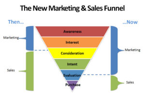new_marketing_sales_funnel